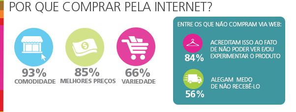 Porque comprar pela internet?